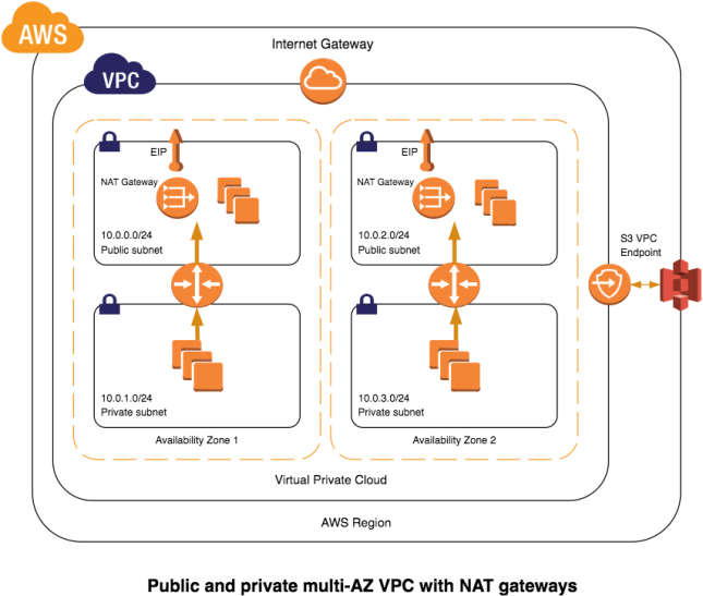 vpc-reference-nat-gateways