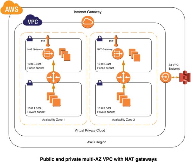 vpc-reference-nat-gateways